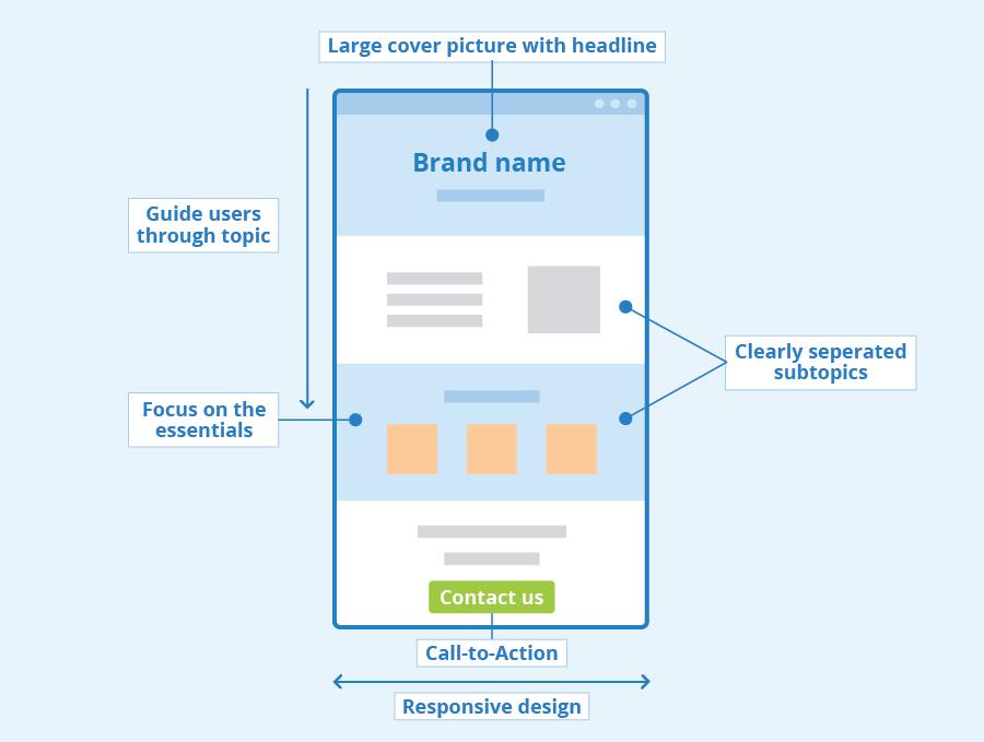 网站结构为什么重要 - 对您的搜索效果影响