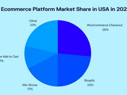 加拿大华人电商 - 建站选择Shopify还是BigCommerce系列2