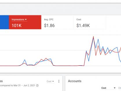 温哥华Google PPC广告推广 - 常见的PPC广告问题